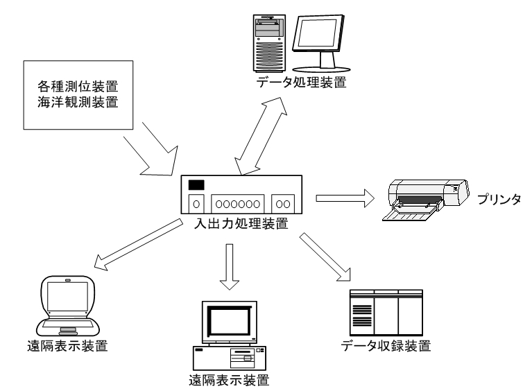 船内情報システム